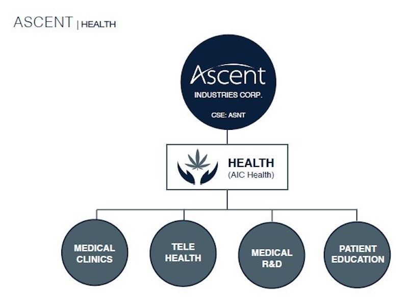 Ascent Industries Corp. Announces Formation of Health and Medical Services Division